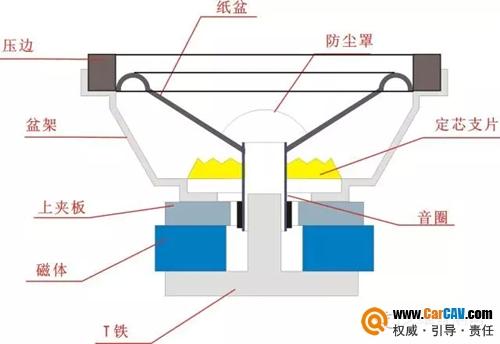车载扬声器喇叭发声原理及材质与参数介绍
