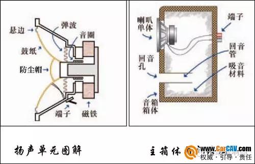 汽车音响改装中车载喇叭材质与影响音效分析