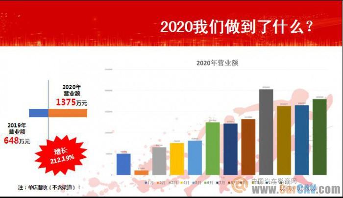 南京音乐人生:2021年门店业绩再翻倍的运营思路与