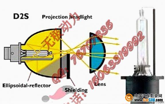 双光透镜氙气投影灯,采用椭圆形反射器与凸透镜成像原理良好高清图片